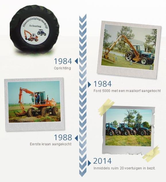 Geschiedenis Loonbedrijf Schuring & Zn.